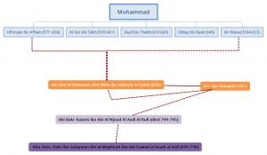 Qur'an's chain of narrators